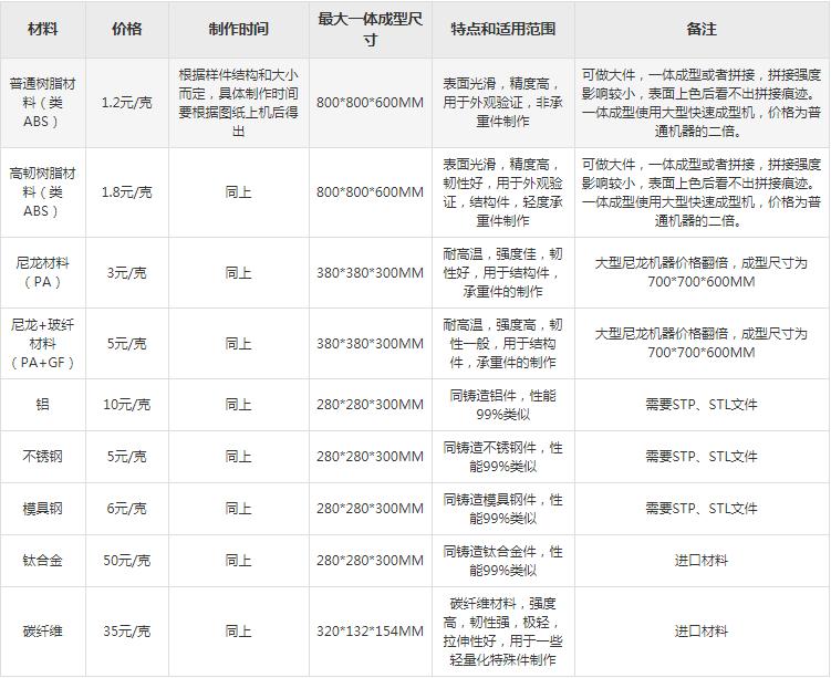 在郑州3d打印一个手办要多少钱插图